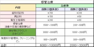 保険による根管治療の費用一覧