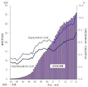 医療費のグラフ